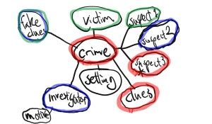 crime novel idea creation